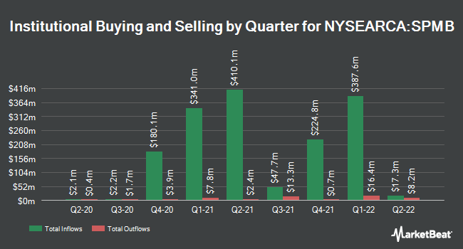 Institutional Ownership by Quarter for SPDR Portfolio Mortgage Backed Bond ETF (NYSEARCA:SPMB)