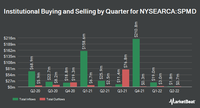 Institutional Ownership by Quarter for SPDR Portfolio S&P 400 Mid Cap ETF (NYSEARCA:SPMD)