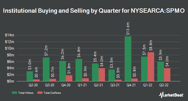 Institutional Ownership by Quarter for Invesco S&P 500 Momentum ETF (NYSEARCA:SPMO)
