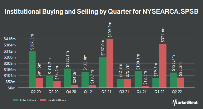 Institutional Ownership by Quarter for SPDR Portfolio Short Term Corporate Bond ETF (NYSEARCA:SPSB)