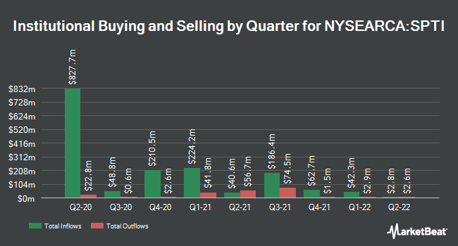 Institutional Ownership by Quarter for SPDR Portfolio Intermediate Term Treasury ETF (NYSEARCA:SPTI)