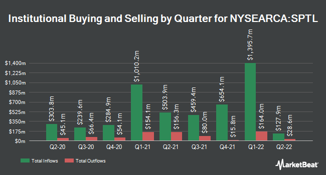 Institutional Ownership by Quarter for SPDR Portfolio Long Term Treasury ETF (NYSEARCA:SPTL)
