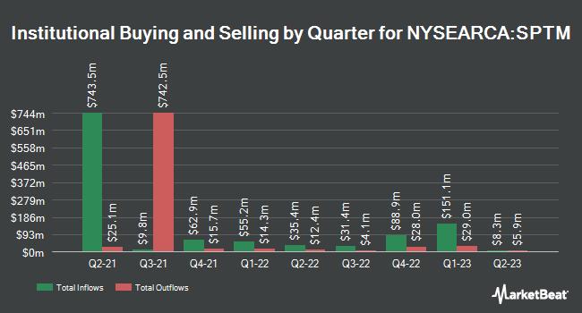 Institutional Ownership by Quarter for SPDR Portfolio S&P 1500 Composite Stock Market ETF (NYSEARCA:SPTM)