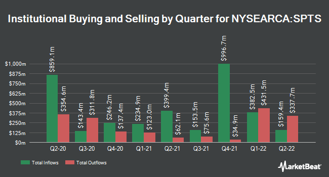 Institutional Ownership by Quarter for SPDR Portfolio Short Term Treasury ETF (NYSEARCA:SPTS)