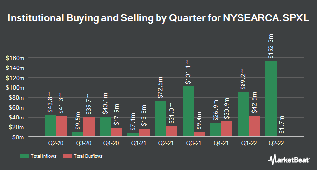 Institutional Ownership by Quarter for Direxion Daily S&P 500 Bull 3X (NYSEARCA:SPXL)