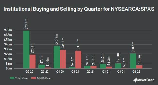 Institutional Ownership by Quarter for Direxion Daily S&P 500 Bear 3X Shares (NYSEARCA:SPXS)