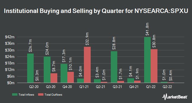 Institutional Ownership by Quarter for ProShares UltraPro Short S&P 500 (NYSEARCA:SPXU)