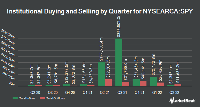 Institutional Ownership by Quarter for SPDR S&P 500 ETF Trust (NYSEARCA:SPY)