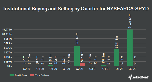 Institutional Ownership by Quarter for SPDR Portfolio S&P 500 High Dividend ETF (NYSEARCA:SPYD)