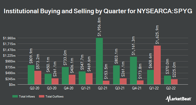 Institutional Ownership by Quarter for SPDR Portfolio S&P 500 Growth ETF (NYSEARCA:SPYG)