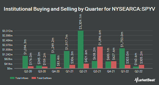 Institutional Ownership by Quarter for SPDR Portfolio S&P 500 Value ETF (NYSEARCA:SPYV)