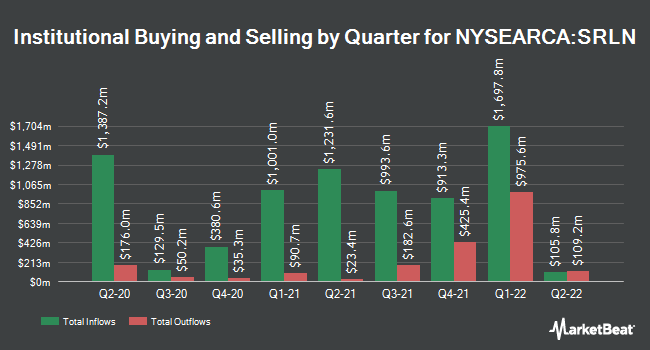 Institutional Ownership by Quarter for SPDR Blackstone / GSO Senior Loan ETF (NYSEARCA:SRLN)