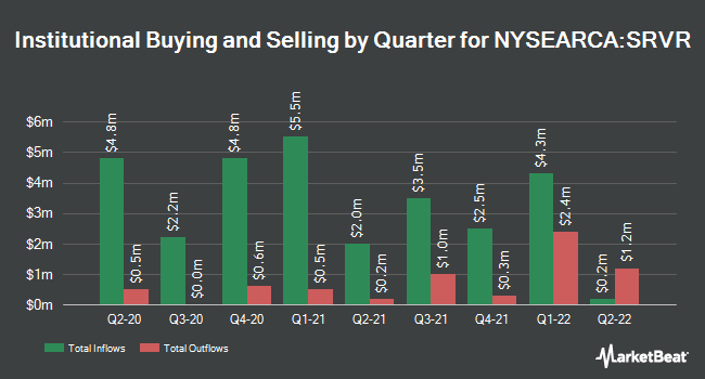 Institutional Ownership by Quarter for Pacer Benchmark Data & Infrastructure Real Estate SCTR ETF (NYSEARCA:SRVR)