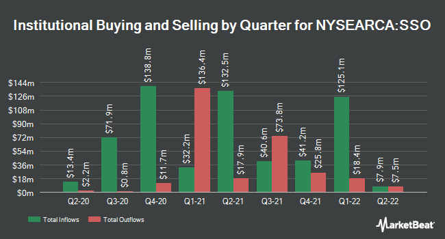 Institutional Ownership by Quarter for ProShares Ultra S&P500 (NYSEARCA:SSO)
