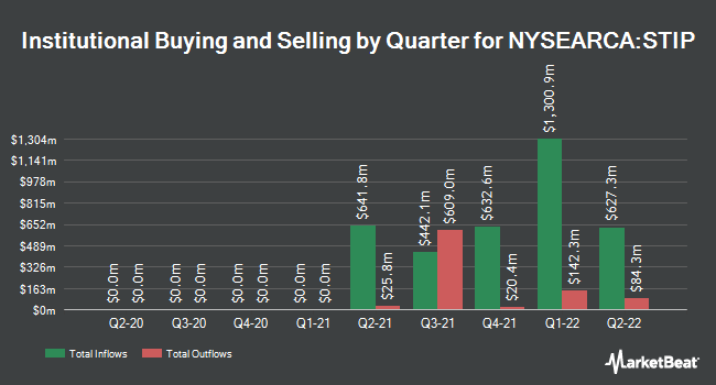 Institutional Ownership by Quarter for iShares 0-5 Year TIPS Bond ETF (NYSEARCA:STIP)
