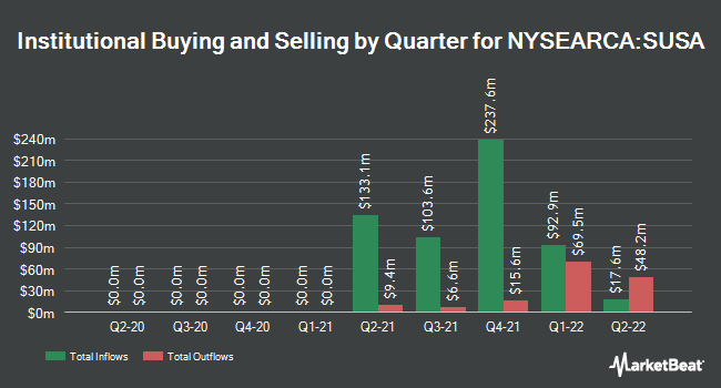 Institutional Ownership by Quarter for iShares MSCI USA ESG Select ETF (NYSEARCA:SUSA)