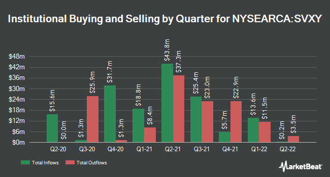 Institutional Ownership by Quarter for ProShares Short VIX Short-Term Futures ETF (NYSEARCA:SVXY)