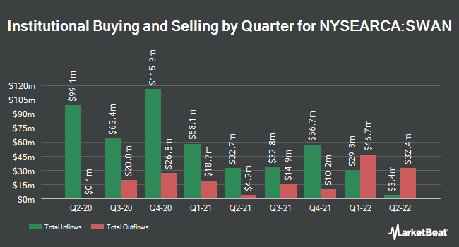 Institutional Ownership by Quarter for Amplify BlackSwan Growth & Treasury Core ETF (NYSEARCA:SWAN)