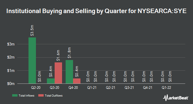 Institutional Ownership by Quarter for SPDR. MFS Systematic Core Equity ETF (NYSEARCA:SYE)