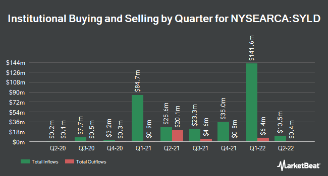 Institutional Ownership by Quarter for Cambria Shareholder Yield ETF (NYSEARCA:SYLD)