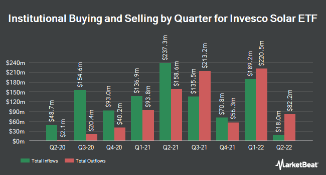 Institutional Ownership by Quarter for Invesco Solar ETF (NYSEARCA:TAN)