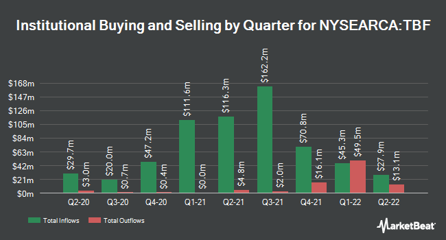 Institutional Ownership by Quarter for ProShares Short 20+ Year Treasury (NYSEARCA:TBF)