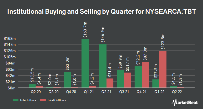 Institutional Ownership by Quarter for ProShares UltraShort 20+ Year Treasury (NYSEARCA:TBT)