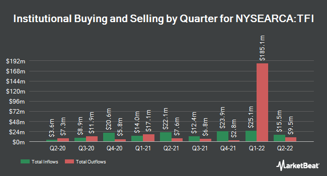 Institutional Ownership by Quarter for SPDR Nuveen Barclays Municipal Bond ETF (NYSEARCA:TFI)