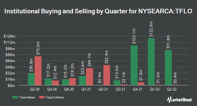 Institutional Ownership by Quarter for iShares Treasury Floating Rate Bond ETF (NYSEARCA:TFLO)