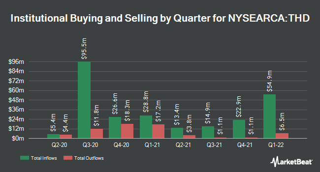Institutional Ownership by Quarter for iShares MSCI Thailand ETF (NYSEARCA:THD)