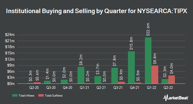 Institutional Ownership by Quarter for SPDR Bloomberg Barclays 1-10 Year TIPS ETF (NYSEARCA:TIPX)