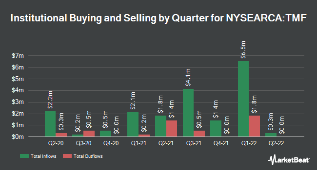 Institutional Ownership by Quarter for Direxion Daily 20 Year Plus Treasury Bull 3x Shares (NYSEARCA:TMF)