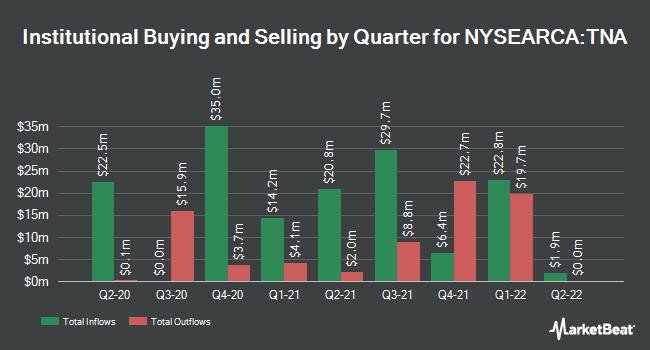 Institutional Ownership by Quarter for Direxion Daily Small Cap Bull 3X Shares (NYSEARCA:TNA)