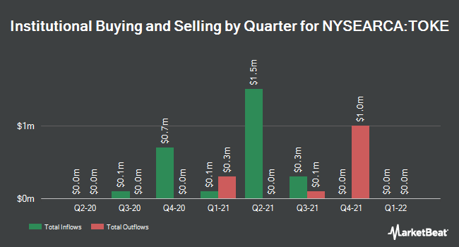 Institutional Ownership by Quarter for Cambria Cannabis ETF (NYSEARCA:TOKE)