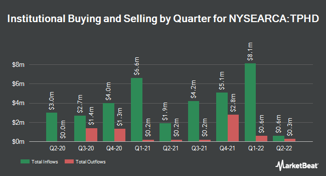 Institutional Ownership by Quarter for Timothy Plan High Dividend Stock ETF (NYSEARCA:TPHD)