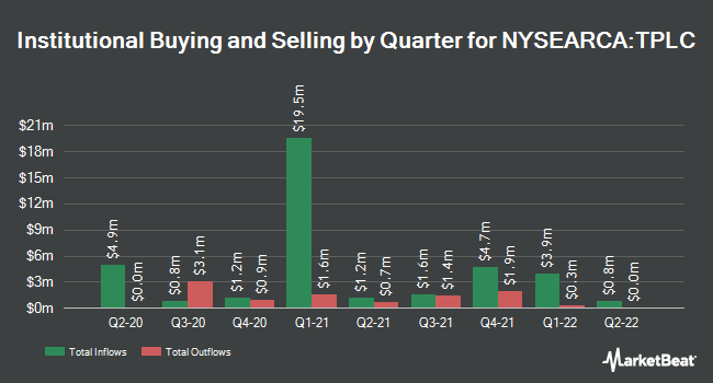 Institutional Ownership by Quarter for Timothy Plan US Large Cap Core ETF (NYSEARCA:TPLC)