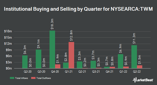 Institutional Ownership by Quarter for ProShares UltraShort Russell2000 (NYSEARCA:TWM)