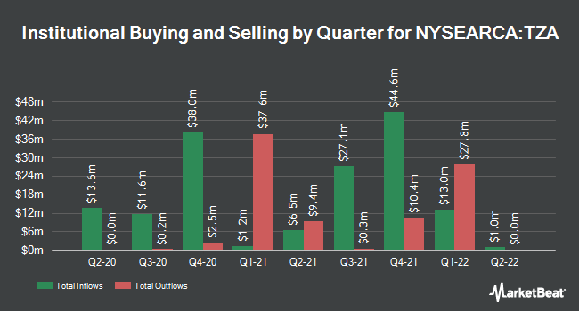 Institutional Ownership by Quarter for Direxion Daily Small Cap Bear 3X Shares (NYSEARCA:TZA)