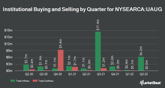Institutional Ownership by Quarter for Innovator S&P 500 Ultra Buffer ETF - August (NYSEARCA:UAUG)