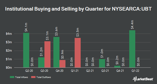 Institutional Ownership by Quarter for ProShares Ultra 20+ Year Treasury (NYSEARCA:UBT)