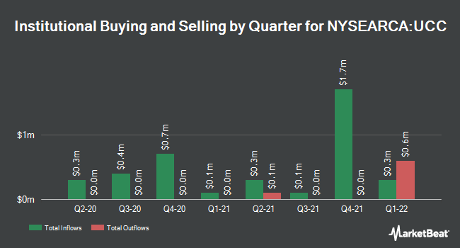 Institutional Ownership by Quarter for ProShares Ultra Consumer Services (NYSEARCA:UCC)