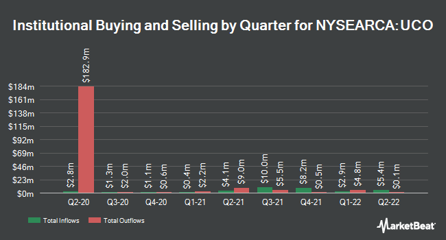 Institutional Ownership by Quarter for ProShares Ultra Bloomberg Crude Oil (NYSEARCA:UCO)
