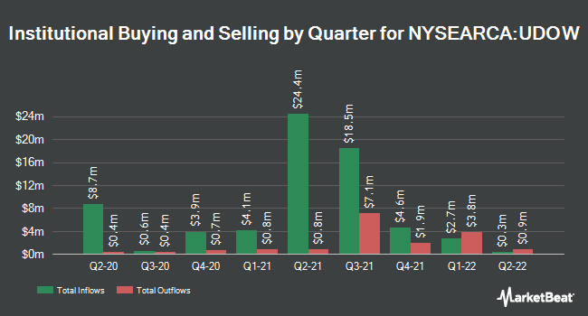 Institutional Ownership by Quarter for ProShares UltraPro Dow30 (NYSEARCA:UDOW)
