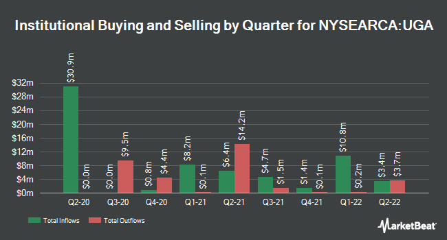 Institutional Ownership by Quarter for United States Gasoline Fund (NYSEARCA:UGA)