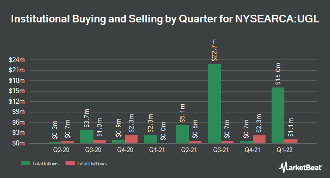 Institutional Ownership by Quarter for ProShares Ultra Gold (NYSEARCA:UGL)