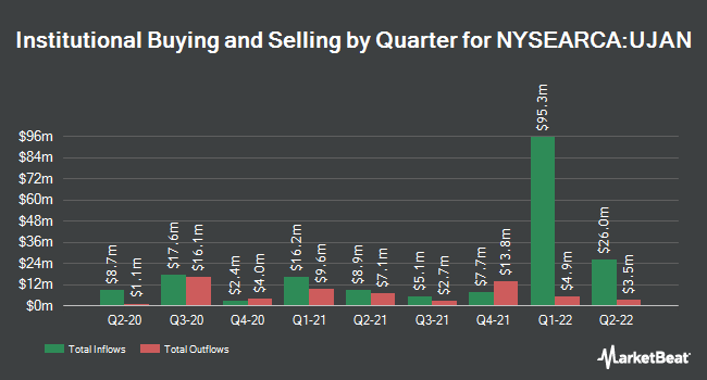 Institutional Ownership by Quarter for Innovator S&P 500 Ultra Buffer ETF January (NYSEARCA:UJAN)