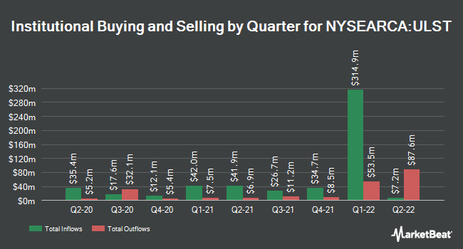 Institutional Ownership by Quarter for SPDR SSgA Ultra Short Term Bond ETF (NYSEARCA:ULST)