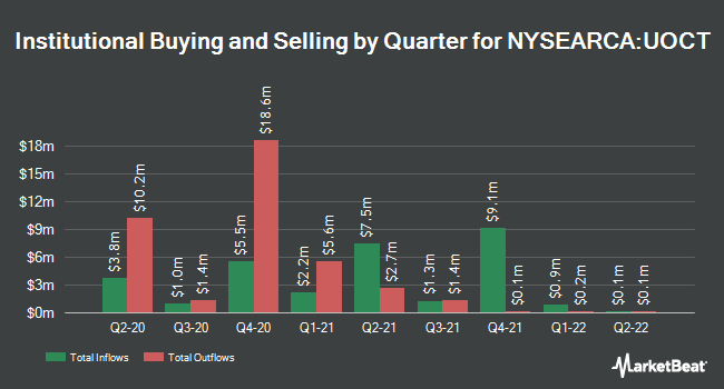 Institutional Ownership by Quarter for Innovator S&P 500 Ultra Buffer ETF - October (NYSEARCA:UOCT)