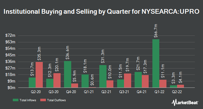 Institutional Ownership by Quarter for ProShares UltraPro S&P 500 (NYSEARCA:UPRO)