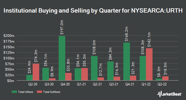 Institutional Ownership by Quarter for iShares MSCI World ETF (NYSEARCA:URTH)